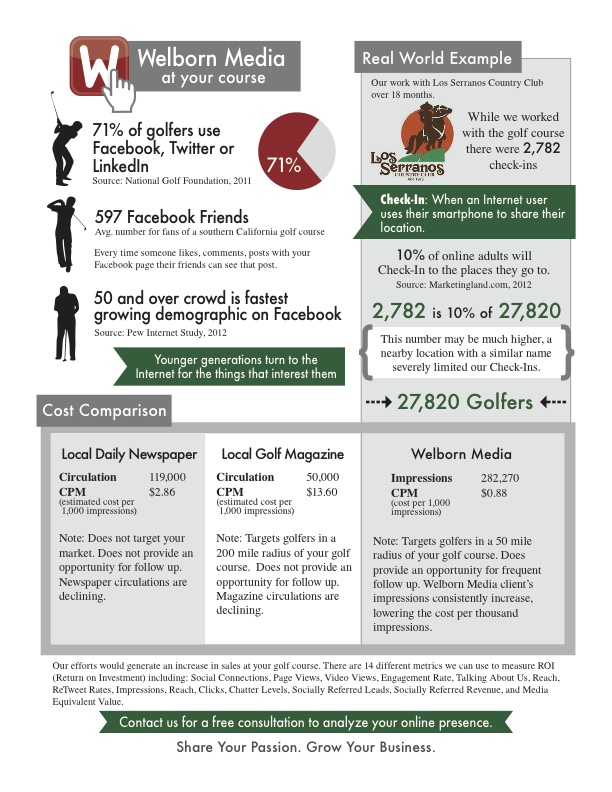 Golf Courses and Social Media Marketing | Welborn Media at Your Golf Course